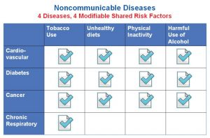 NonCommunicable-Diseases