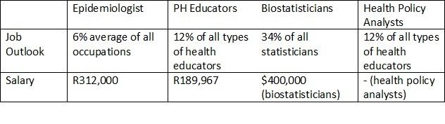 Public-Health-Career-Package