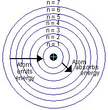 Bohr-Model-of-an-atom