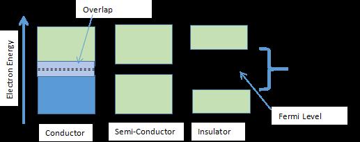 Configuration-of-energy-levels