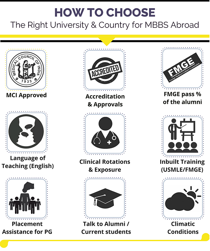 Factors-while-selecting-university-or-country-to-Study-Medicine-Abroad