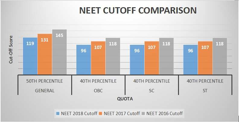 NEET cutoff comparison@texila