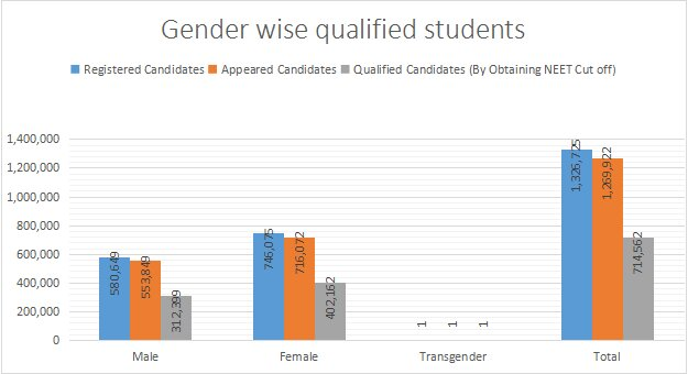 NEET gender wise qualified candidates