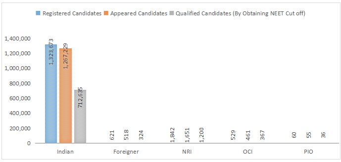 Nationality-wise Qualified candidates