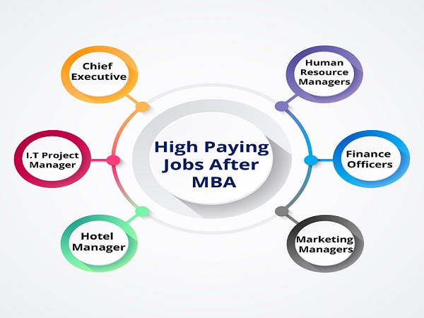 High-Pay-Jobs-After-MBA