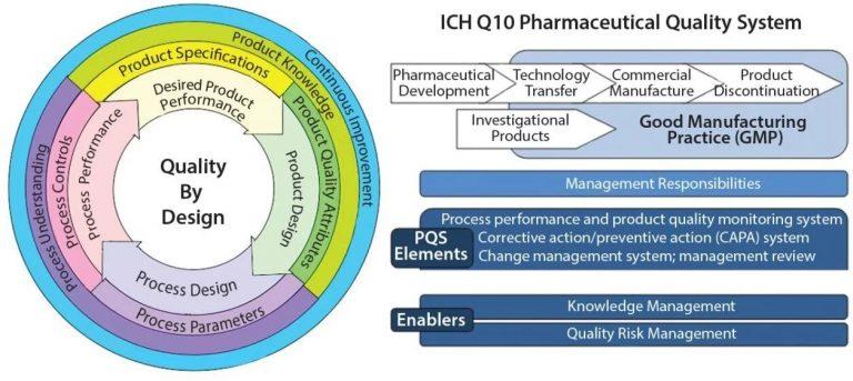 Pharmaceutical-system