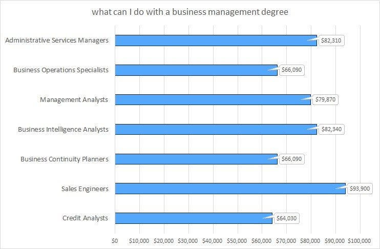 positions-after-MBA-degree