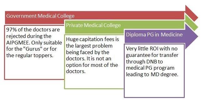 stats-of-Gov-Medical-college