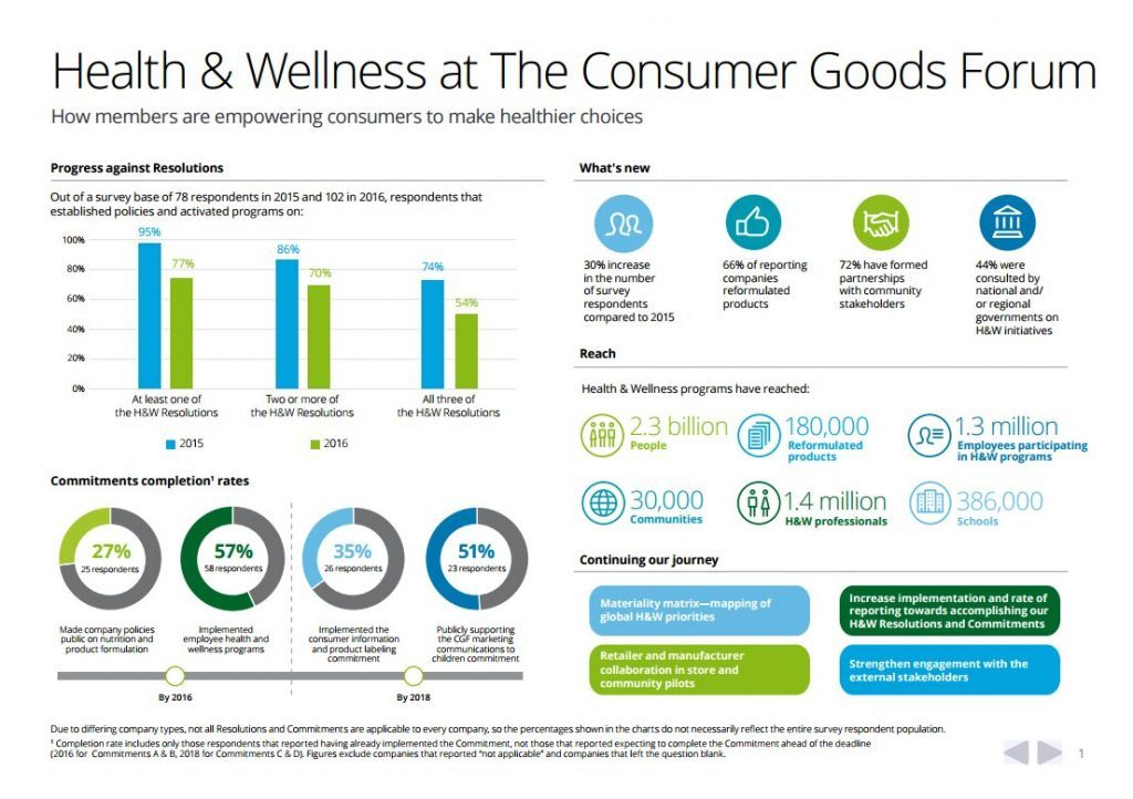 Health-and-wellness-at-consumer-goods