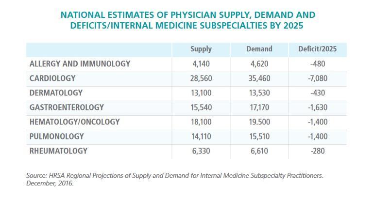 medicine specialities by 2025