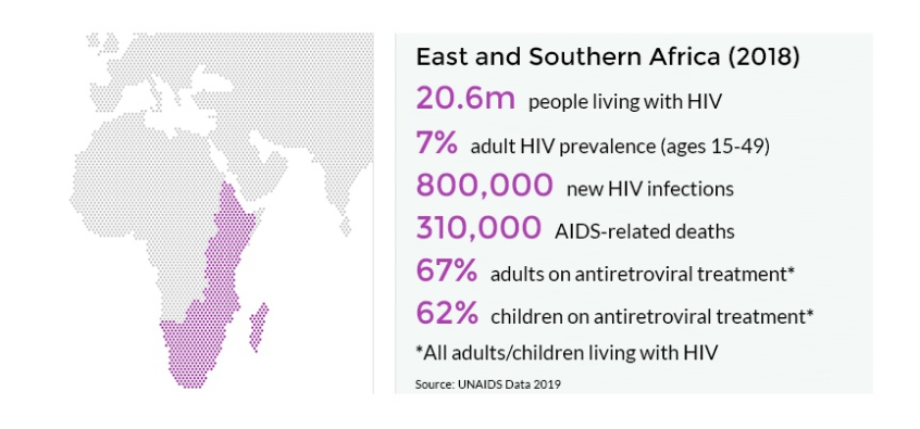 2018 Stats of HIV and AIDS in Africa