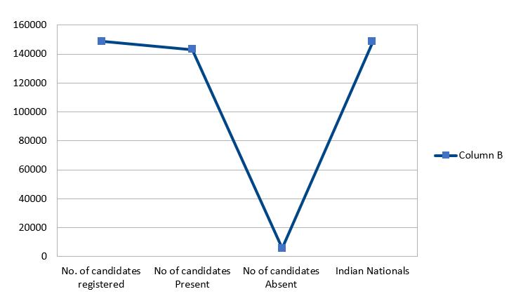 Overall Statistics of NEET PG