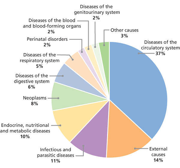 Guyana Disease percentage