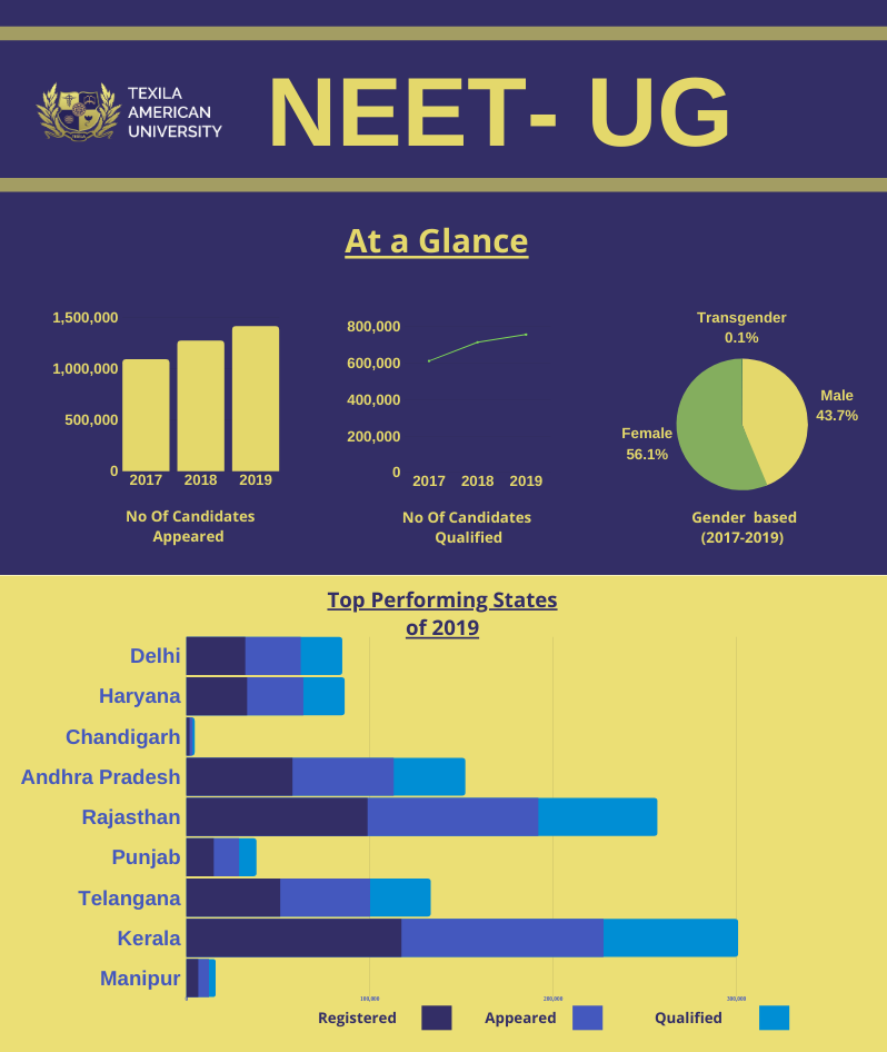 NEET UG 2020 Predictions, Expectations & Results