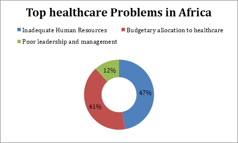 biggest problems in healthcare today