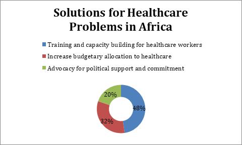 solution for health care problems